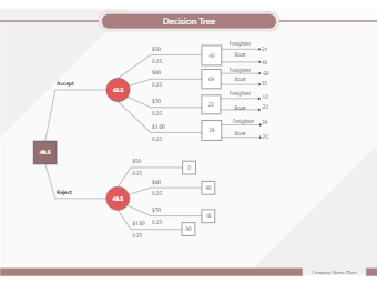 Decision Tree for Assets