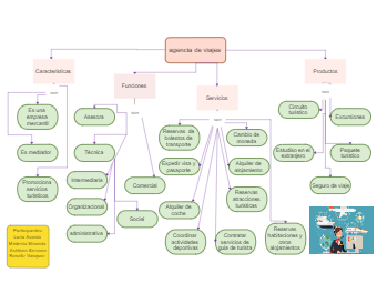 Travel Agency Mind Map