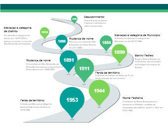 History of the Municipality of Pedralva