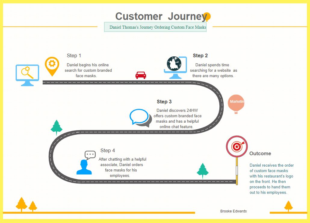 Daniel Customer Journey Map