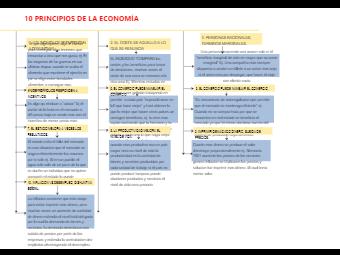 Principles of The Economy