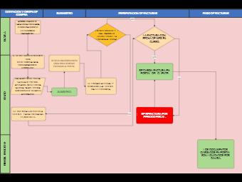 Billing Department Process Flowchart