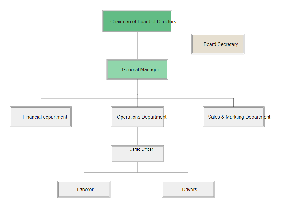 Board of Directors Org Chart