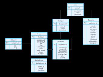 Fashion E-Commerce ER Diagram