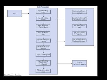 Bank Cpp Block Diagram
