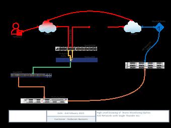 OCOM TLS Solution