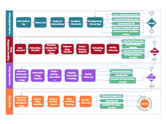 Different Stages Audit Diagram