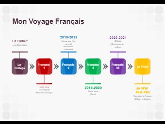 French Journey Timeline