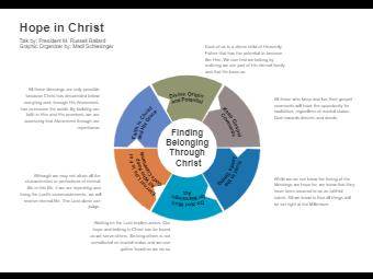 Hope in Christ Circular Diagram