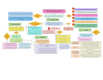 Medical Concept Map