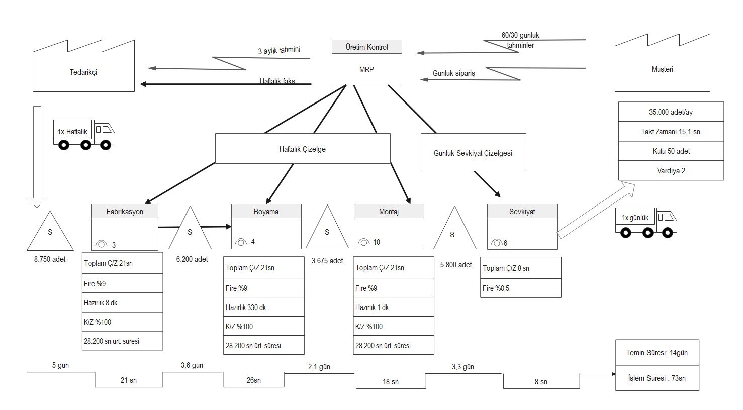 Production Control Value Stream Map