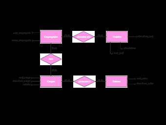 Modelo Relacional Atividade Programe Flowchart
