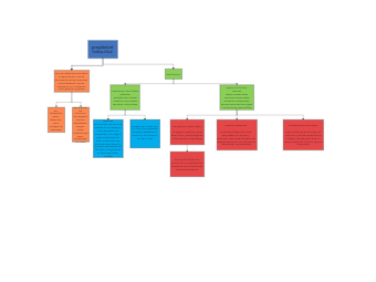 Industrial Property Concept Map