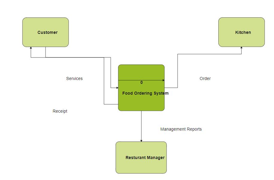 Food Ordering System Diagram