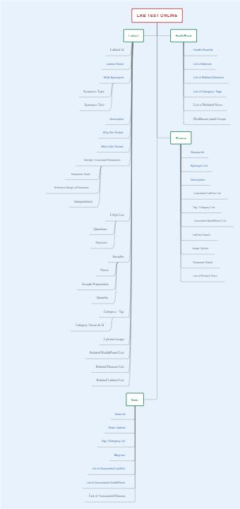 Online Lab Test Wordflow