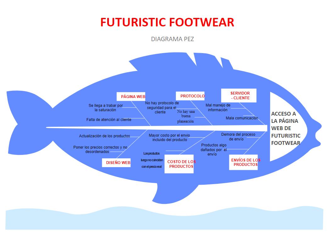 Footwear Website Fishbone Diagram