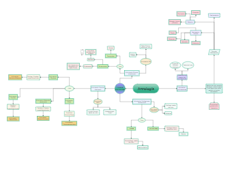 Arthrology Concept Map