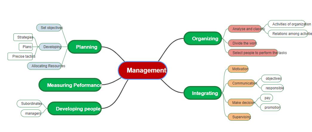 Management Mind Map