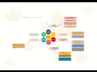 Kinematics Concept Map