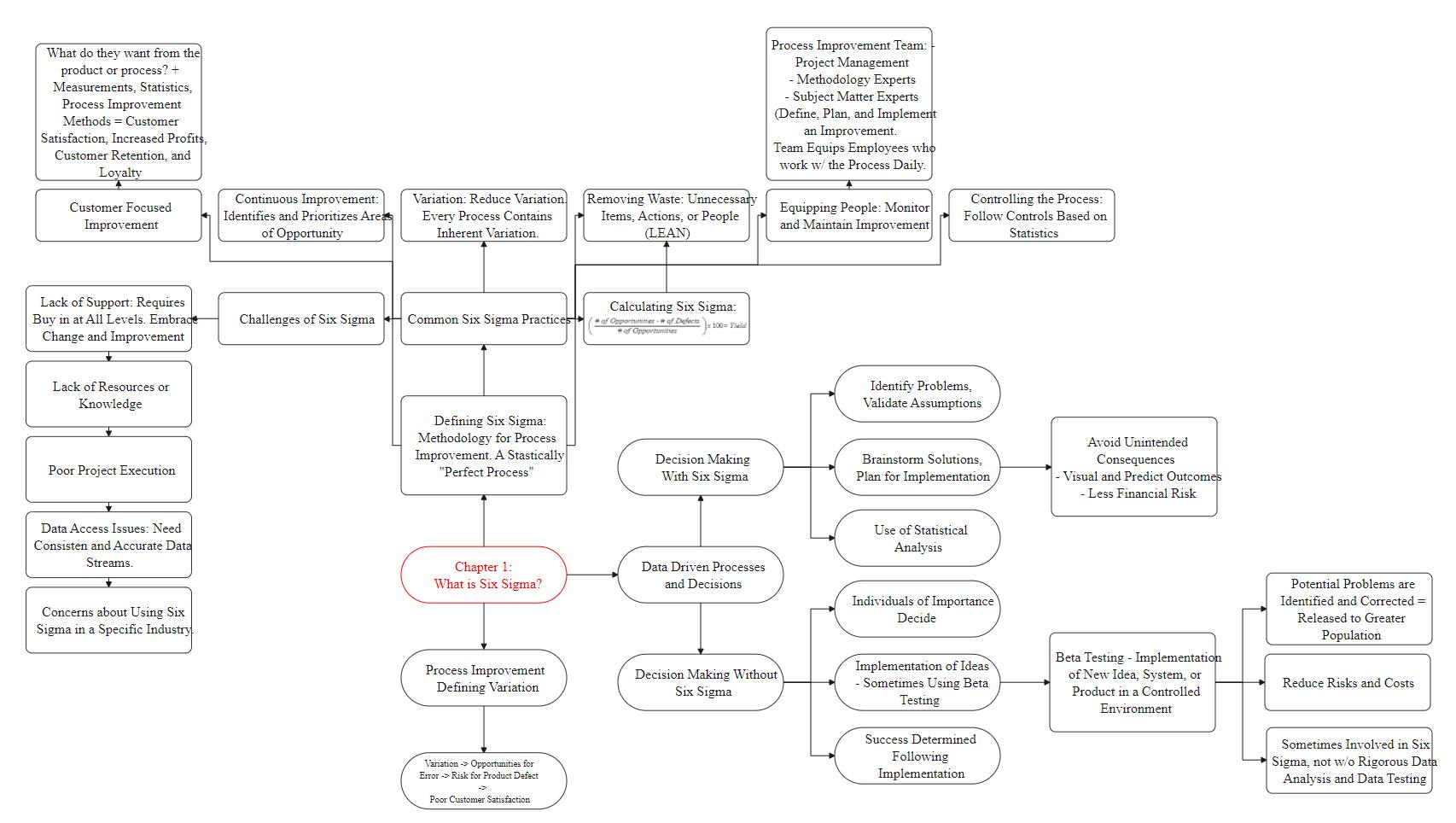Six Sigma Concept Map