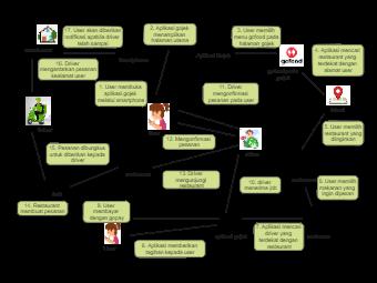 The Gojek Application Roadmap