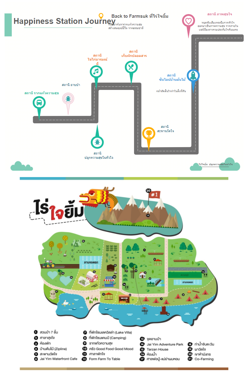Happiness Station Customer Journey Map
