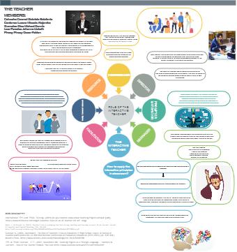 Role of Interactive Teacher