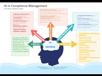 Company Knowledge Diagram