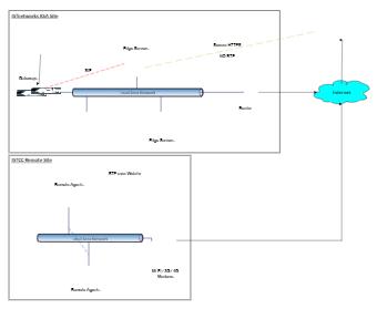ISTCC Remote Network Diagram