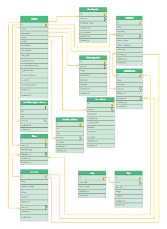 Social Media Database UML Diagram