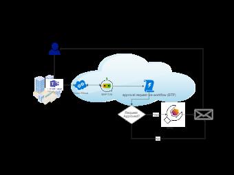 Master Data Request Flow Diagram