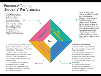 Factors Affecting Styudents' Performance Block Diagram