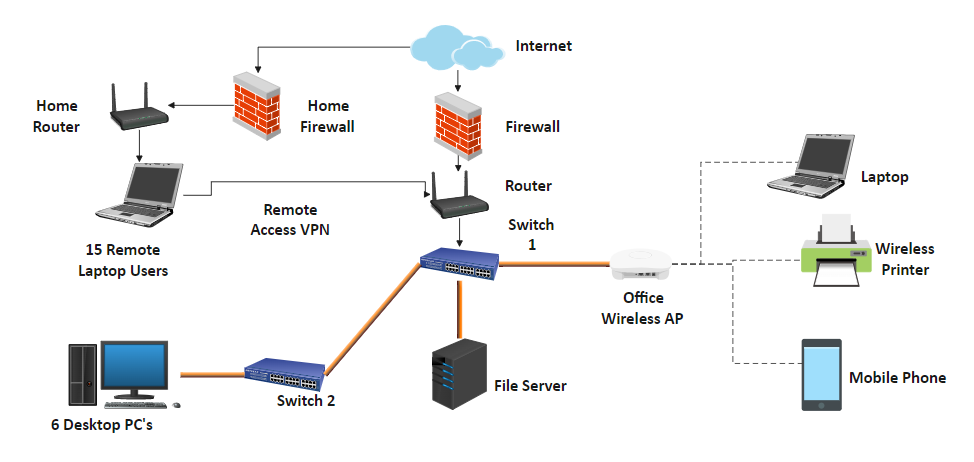 Detailed Network Diagram