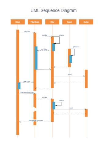 Filter Chain UML Sequence Diagram