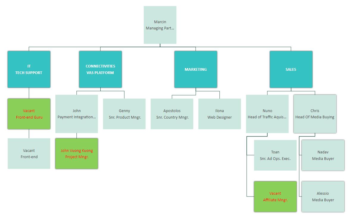 Management Part Org Chart