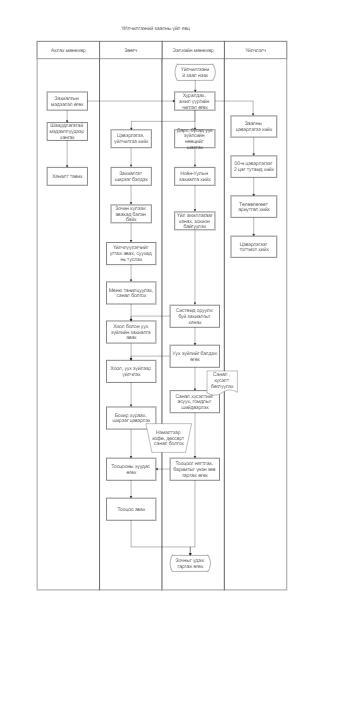 Service Hall Process Flowchart
