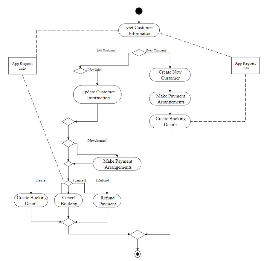 Customer Information Activity Diagram