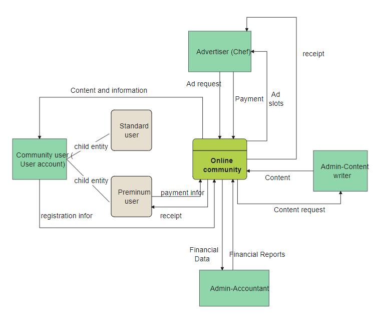 Online Community UML Diagram