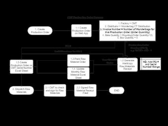 CMT Production Order Process