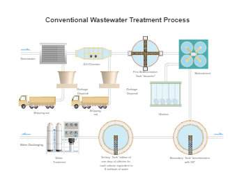 Water Treatment Process PID