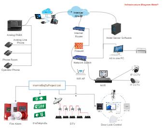 Hotel IT Infrastructure Diagram