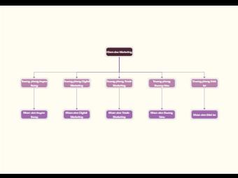 Marketing Team Org Chart