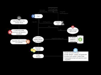 E-Commerce Website Flowchat for Project