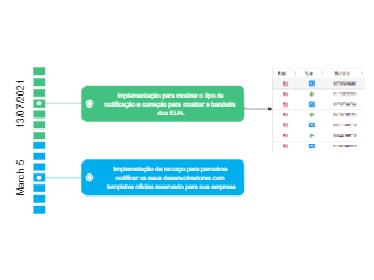 Release Reports Timeline Diagram