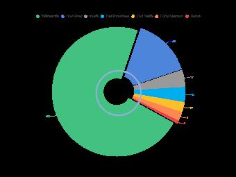 Shop NWT Pie Chart