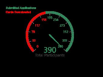 Total Participant - Gauge Chart