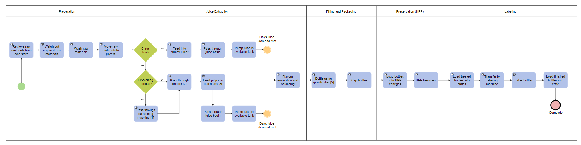 Juice Factory Process Flowchart