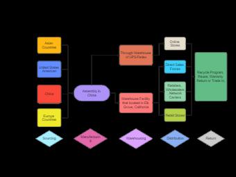 International Business Supply Chain