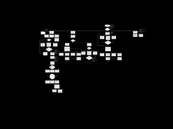 Logic-Model Flowchart