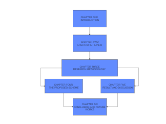 The Chapters of Dissertation